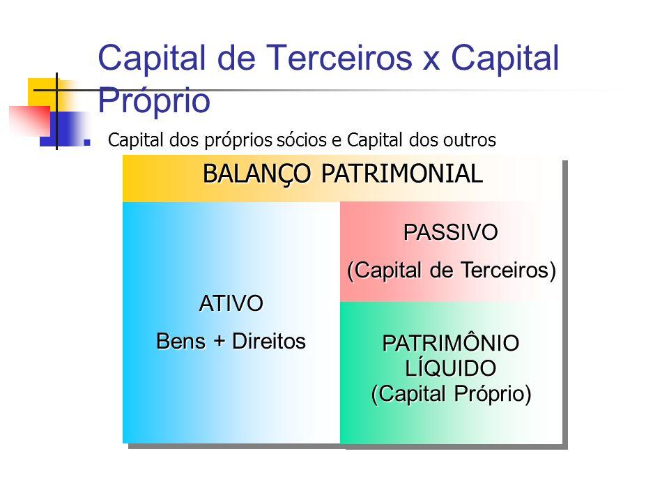 Capital de Terceiros x Capital Próprio Capital dos próprios sócios e Capital dos outros BALANÇO PATRIMONIAL ATIVO Bens + Direitos ATIVO PASSIVO (Capit