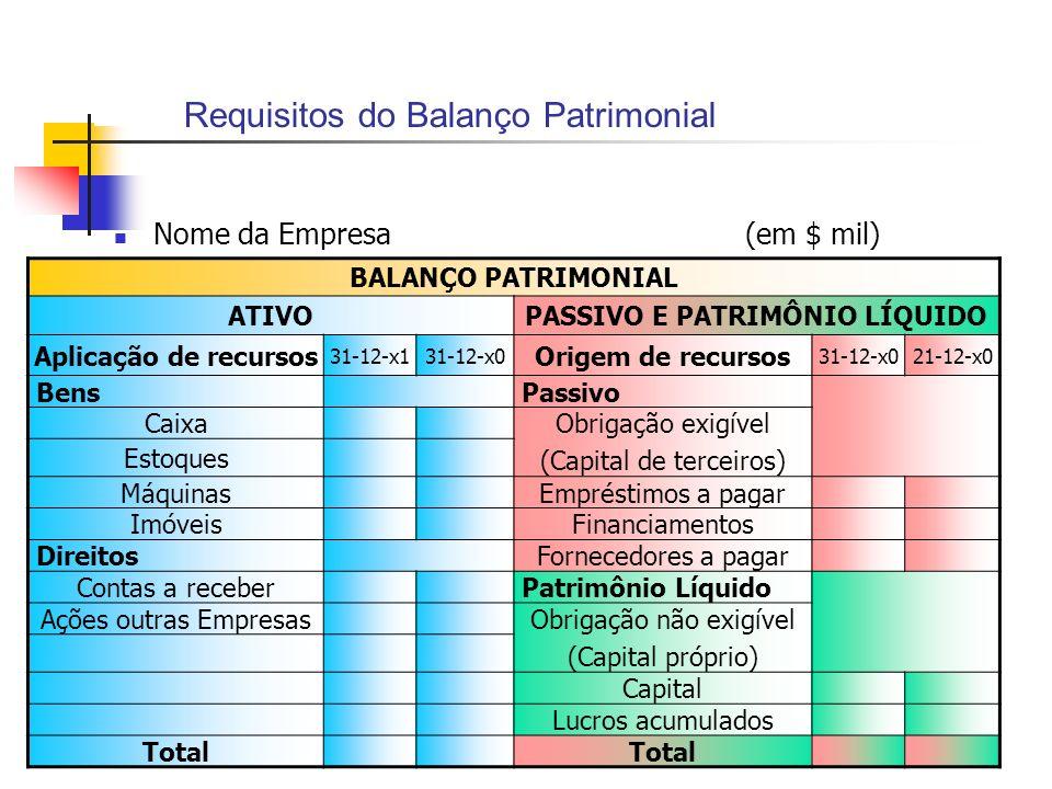 Requisitos do Balanço Patrimonial Nome da Empresa(em $ mil) BALANÇO PATRIMONIAL ATIVOPASSIVO E PATRIMÔNIO LÍQUIDO Aplicação de recursos 31-12-x131-12-
