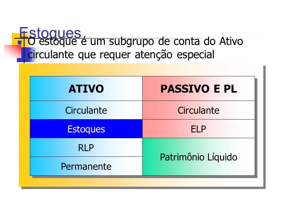 Estoques O estoque é um subgrupo de conta do Ativo circulante que requer atenção especial ATIVO Circulante Estoques RLP Permanente PASSIVO E PL Circul