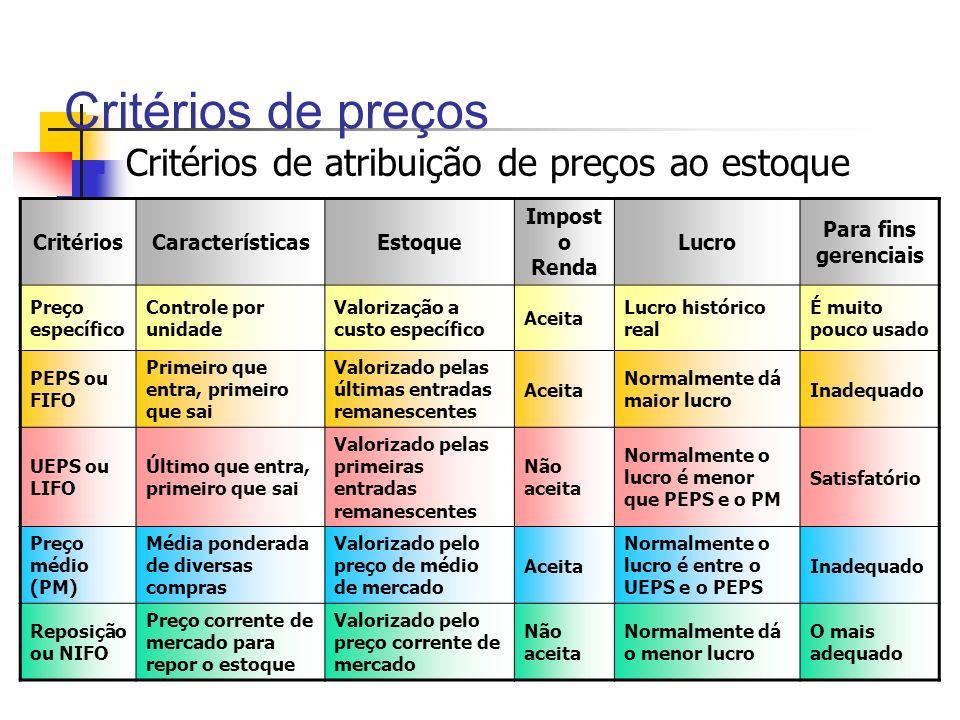 Critérios de preços Critérios de atribuição de preços ao estoque CritériosCaracterísticasEstoque Impost o Renda Lucro Para fins gerenciais Preço espec