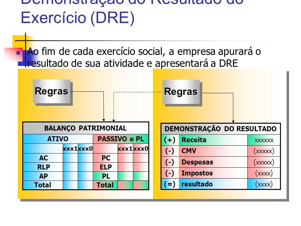 Demonstração do Resultado do Exercício (DRE) Ao fim de cada exercício social, a empresa apurará o resultado de sua atividade e apresentará a DRE Regra