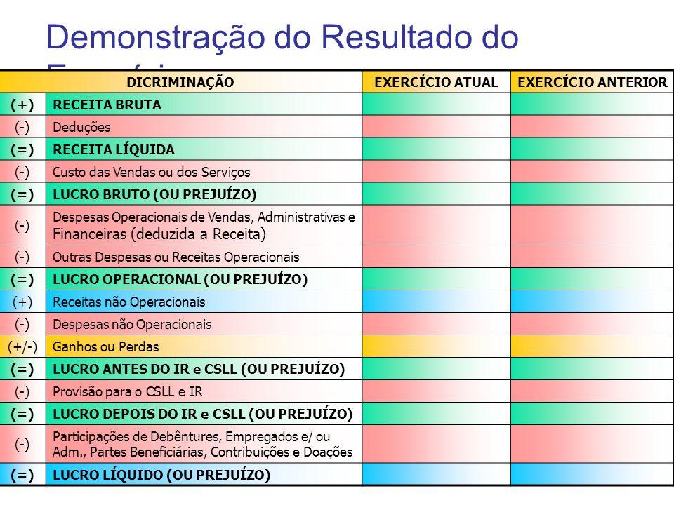 Demonstração do Resultado do Exercício DICRIMINAÇÃOEXERCÍCIO ATUALEXERCÍCIO ANTERIOR (+)RECEITA BRUTA (-)Deduções (=)RECEITA LÍQUIDA (-)Custo das Vend