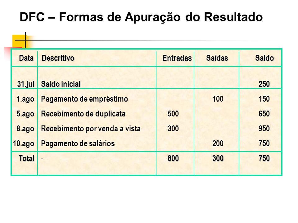 DataDescritivoEntradasSaídasSaldo 31.jul 1.ago 5.ago 8.ago 10.agoTotal Saldo inicial Pagamento de empréstimo Recebimento de duplicata Recebimento por