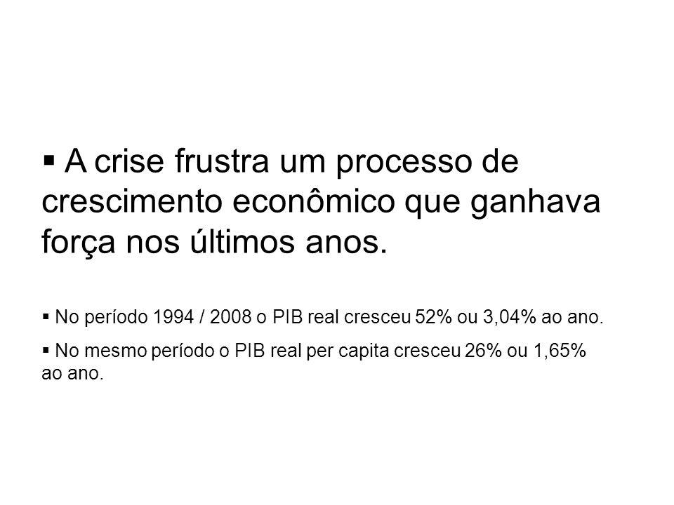 Brasil: PIB Real e Per Capita