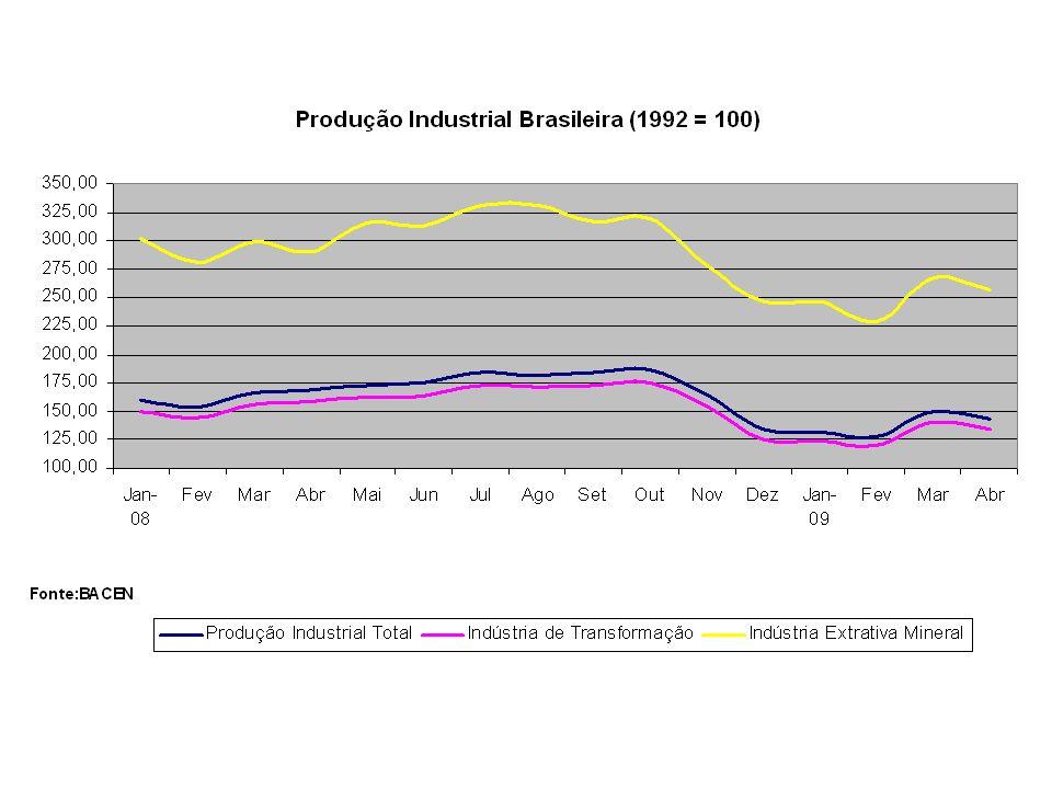 Preços médios de produtos agrícolas (não comercializáveis) Fonte:BACEN