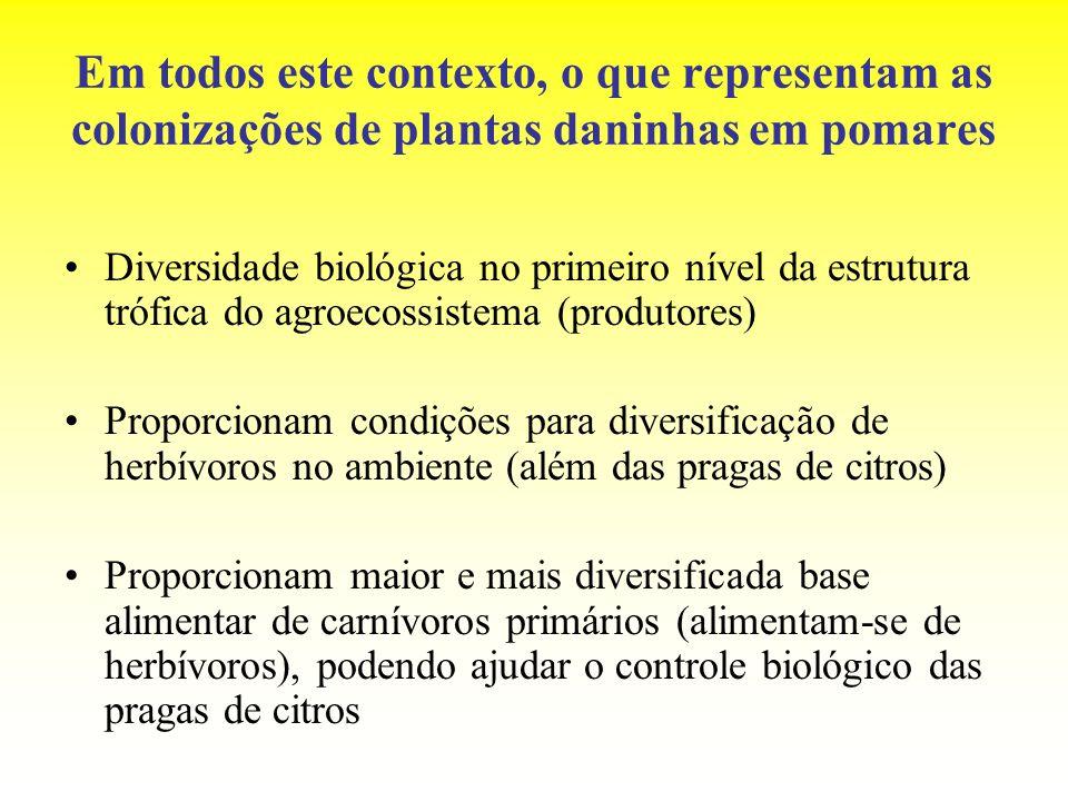 Em todos este contexto, o que representam as colonizações de plantas daninhas em pomares Diversidade biológica no primeiro nível da estrutura trófica
