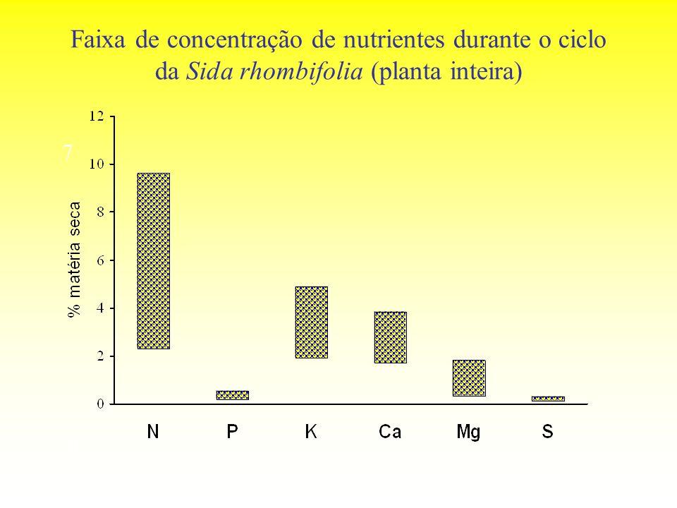 Faixa de concentração de nutrientes durante o ciclo da Sida rhombifolia (planta inteira) 7 0