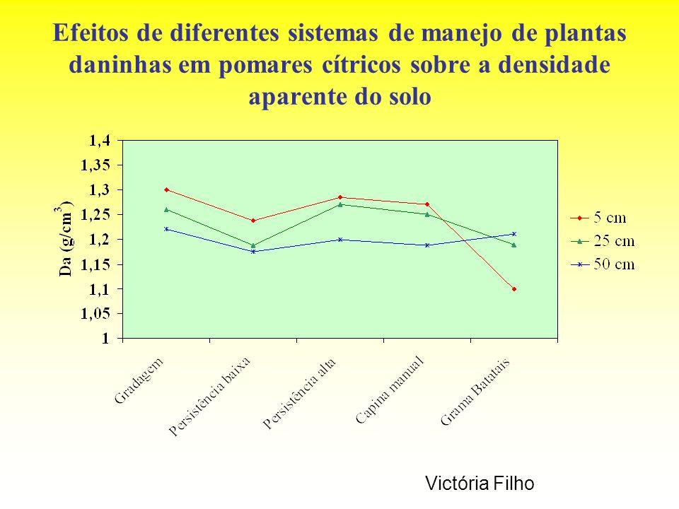 Efeitos de diferentes sistemas de manejo de plantas daninhas em pomares cítricos sobre a densidade aparente do solo Victória Filho