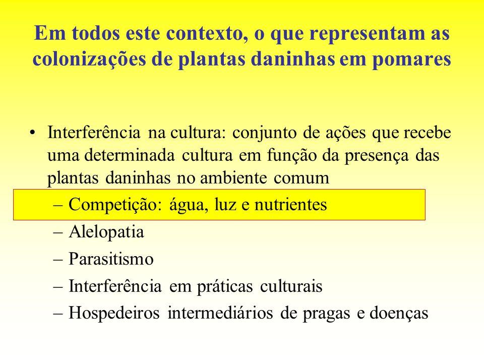 Em todos este contexto, o que representam as colonizações de plantas daninhas em pomares Interferência na cultura: conjunto de ações que recebe uma de
