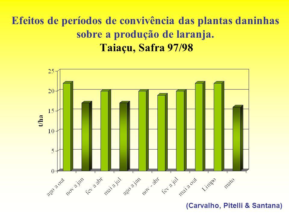 Efeitos de períodos de convivência das plantas daninhas sobre a produção de laranja. Taiaçu, Safra 97/98 (Carvalho, Pitelli & Santana)