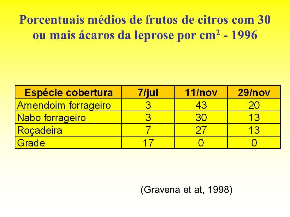 Porcentuais médios de frutos de citros com 30 ou mais ácaros da leprose por cm 2 - 1996 (Gravena et at, 1998)