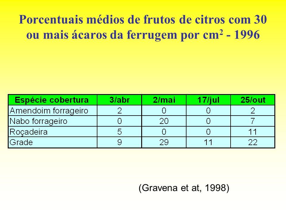 Porcentuais médios de frutos de citros com 30 ou mais ácaros da ferrugem por cm 2 - 1996 (Gravena et at, 1998)