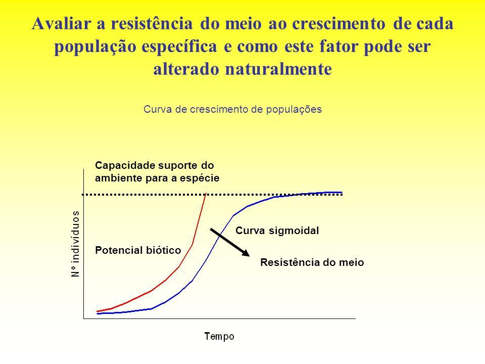 Avaliar a resistência do meio ao crescimento de cada população específica e como este fator pode ser alterado naturalmente Curva de crescimento de pop