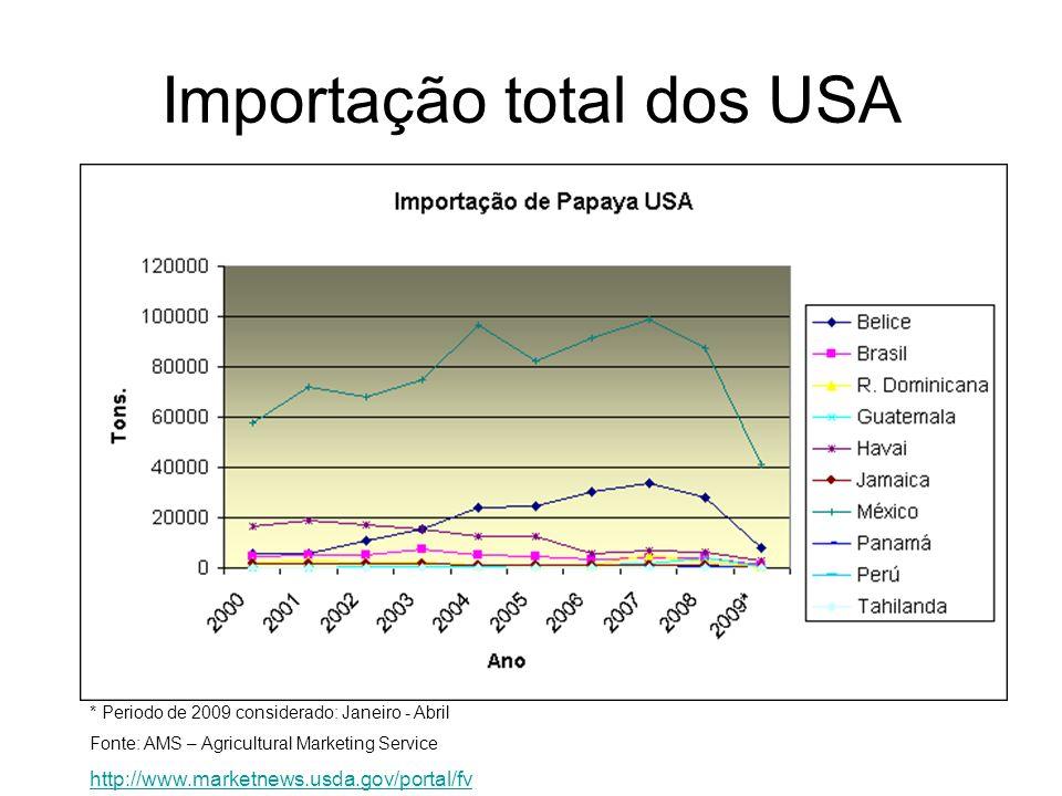 * Periodo de 2009 considerado: Janeiro - Abril Fonte: AMS – Agricultural Marketing Service http://www.marketnews.usda.gov/portal/fv Importação total d