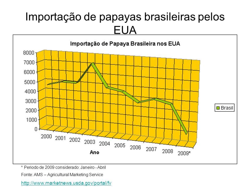 * Periodo de 2009 considerado: Janeiro - Abril Fonte: AMS – Agricultural Marketing Service http://www.marketnews.usda.gov/portal/fv Importação de papa