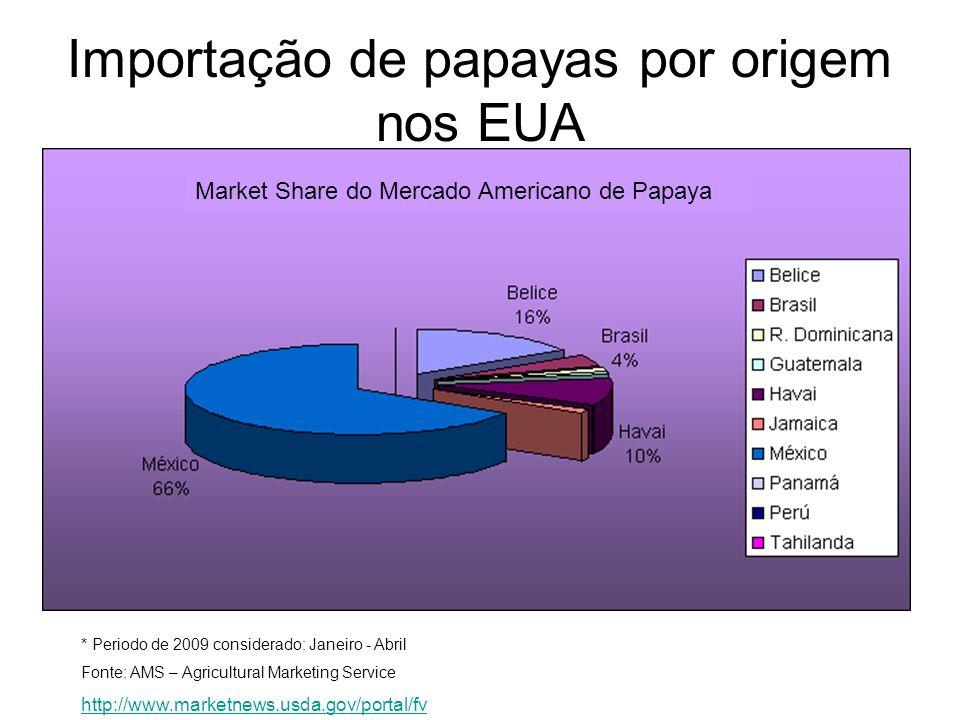 Market Share do Mercado Americano de Papaya * Periodo de 2009 considerado: Janeiro - Abril Fonte: AMS – Agricultural Marketing Service http://www.mark