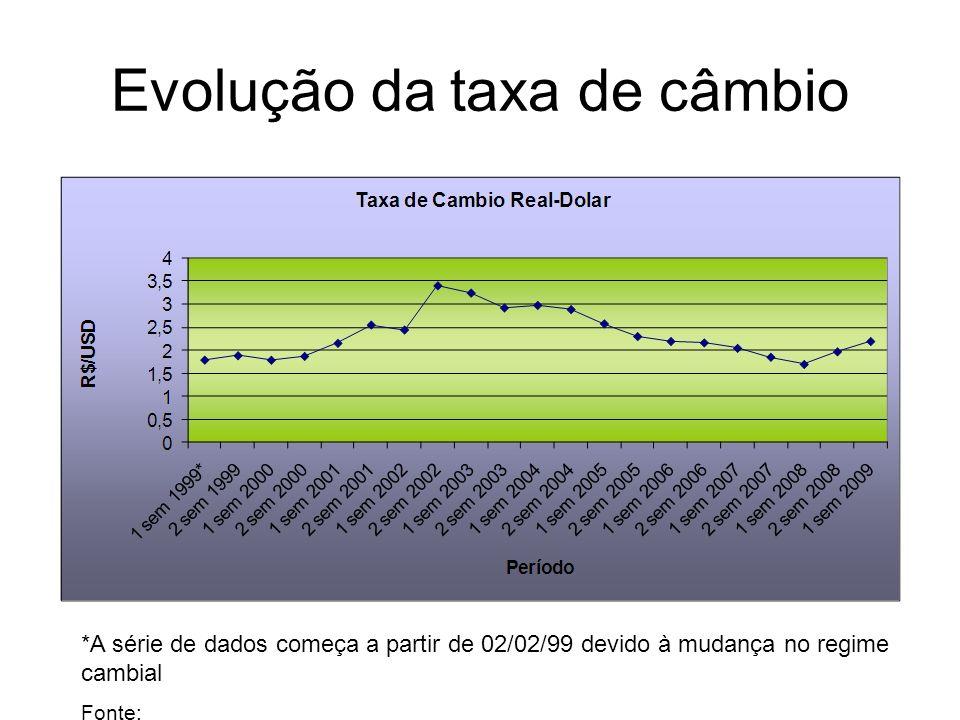 Evolução da taxa de câmbio *A série de dados começa a partir de 02/02/99 devido à mudança no regime cambial Fonte: http://www4.bcb.gov.br/pec/taxas/po