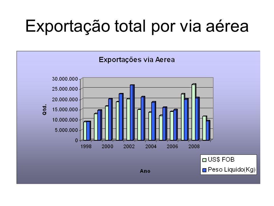 Exportação total por via marítima