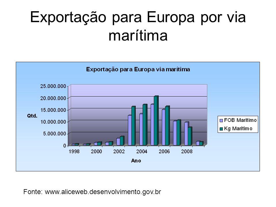 Exportação para Europa por via marítima Fonte: www.aliceweb.desenvolvimento.gov.br
