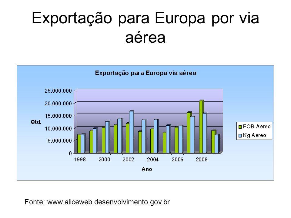 Exportação para Europa por via aérea Fonte: www.aliceweb.desenvolvimento.gov.br