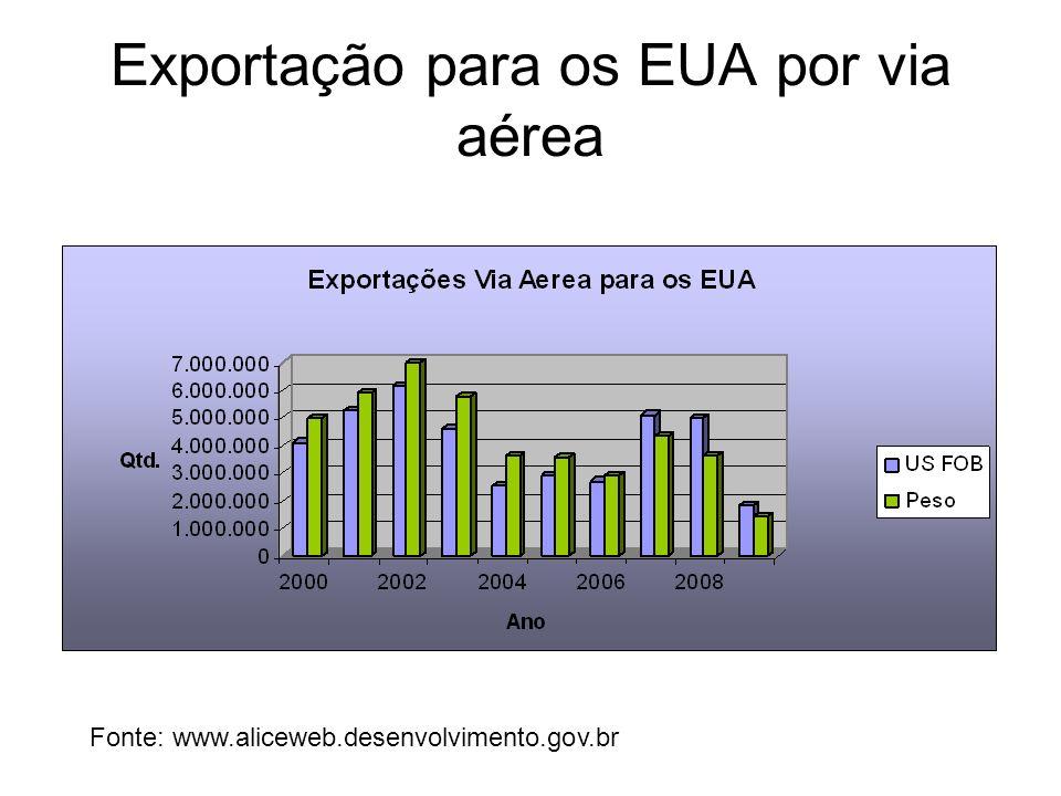 Exportação para os EUA por via aérea Fonte: www.aliceweb.desenvolvimento.gov.br