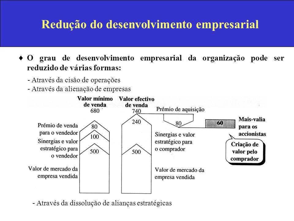 Redução do desenvolvimento empresarial O grau de desenvolvimento empresarial da organização pode ser reduzido de várias formas: - Através da cisão de
