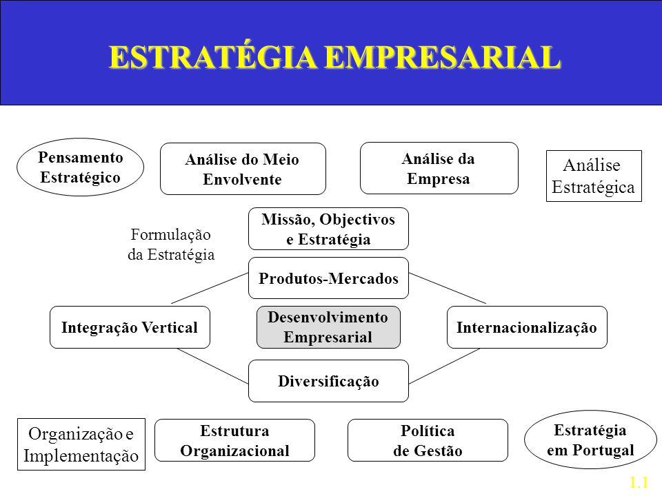 Pensamento Estratégico Análise do Meio Envolvente Missão, Objectivos e Estratégia Análise da Empresa Produtos-Mercados Desenvolvimento Empresarial Div