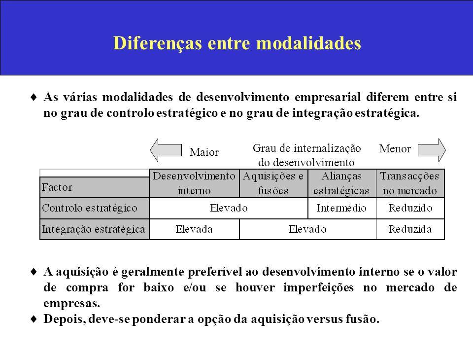 Diferenças entre modalidades As várias modalidades de desenvolvimento empresarial diferem entre si no grau de controlo estratégico e no grau de integr