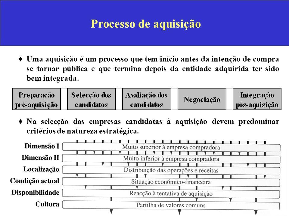 Processo de aquisição Uma aquisição é um processo que tem início antes da intenção de compra se tornar pública e que termina depois da entidade adquir