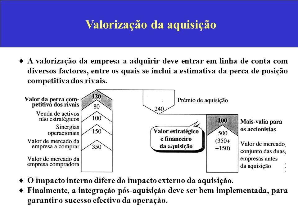 Valorização da aquisição A valorização da empresa a adquirir deve entrar em linha de conta com diversos factores, entre os quais se inclui a estimativ