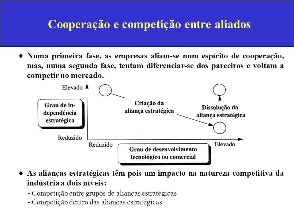 Cooperação e competição entre aliados Numa primeira fase, as empresas aliam-se num espírito de cooperação, mas, numa segunda fase, tentam diferenciar-
