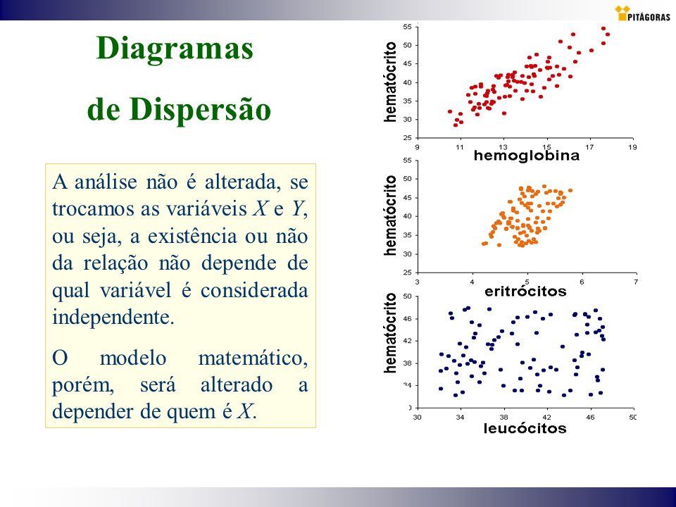 Diagramas de Dispersão A análise não é alterada, se trocamos as variáveis X e Y, ou seja, a existência ou não da relação não depende de qual variável