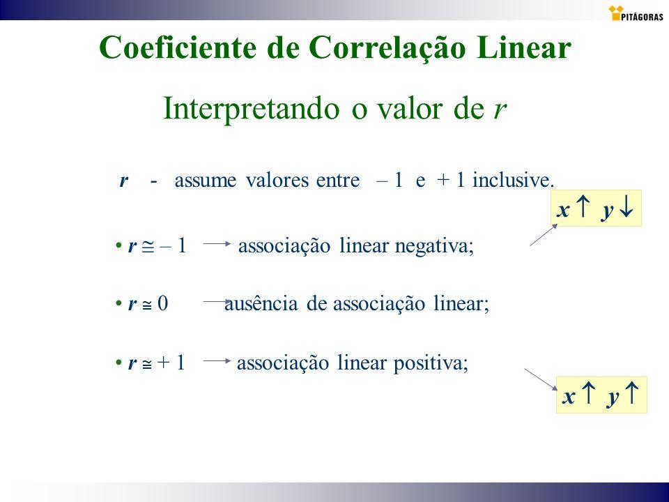 Coeficiente de Correlação Linear Interpretando o valor de r r - assume valores entre – 1 e + 1 inclusive. r – 1 associação linear negativa; x y r 0 au