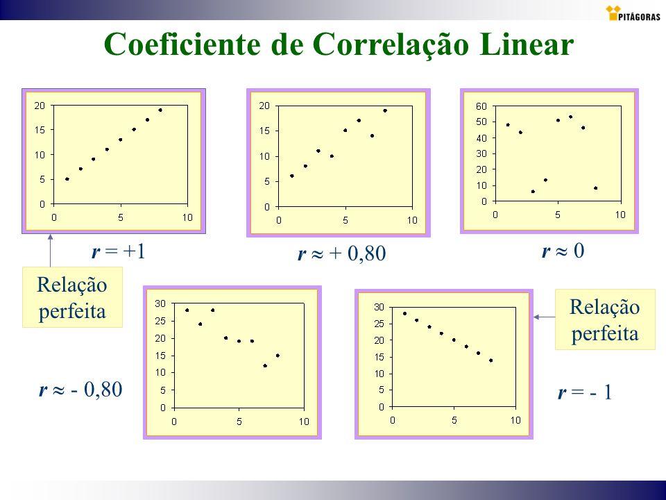 Coeficiente de Correlação Linear r = +1 r 0 r + 0,80 r - 0,80 r = - 1 Relação perfeita