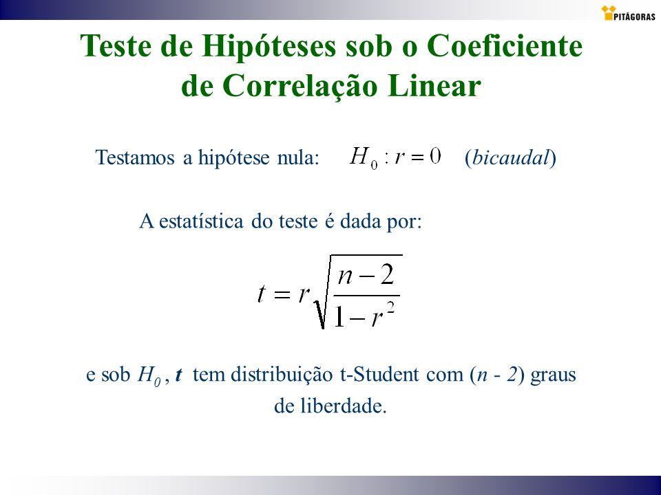 Teste de Hipóteses sob o Coeficiente de Correlação Linear Testamos a hipótese nula: (bicaudal) A estatística do teste é dada por: e sob H 0, t tem dis