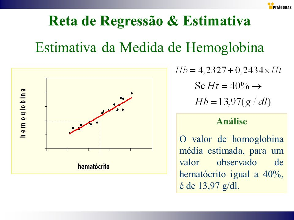 Reta de Regressão & Estimativa Estimativa da Medida de Hemoglobina Análise O valor de homoglobina média estimada, para um valor observado de hematócri