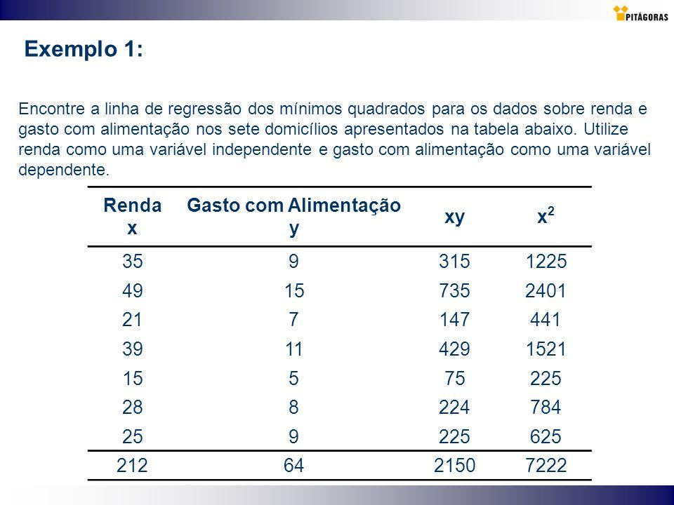 Exemplo 1: Encontre a linha de regressão dos mínimos quadrados para os dados sobre renda e gasto com alimentação nos sete domicílios apresentados na t