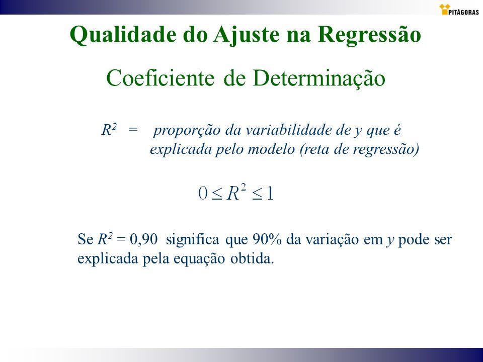 Qualidade do Ajuste na Regressão Coeficiente de Determinação R 2 = proporção da variabilidade de y que é explicada pelo modelo (reta de regressão) Se