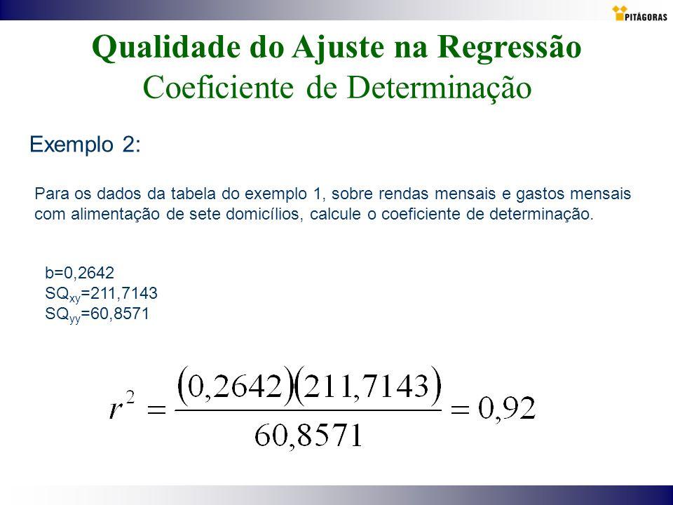 Qualidade do Ajuste na Regressão Coeficiente de Determinação Exemplo 2: Para os dados da tabela do exemplo 1, sobre rendas mensais e gastos mensais co