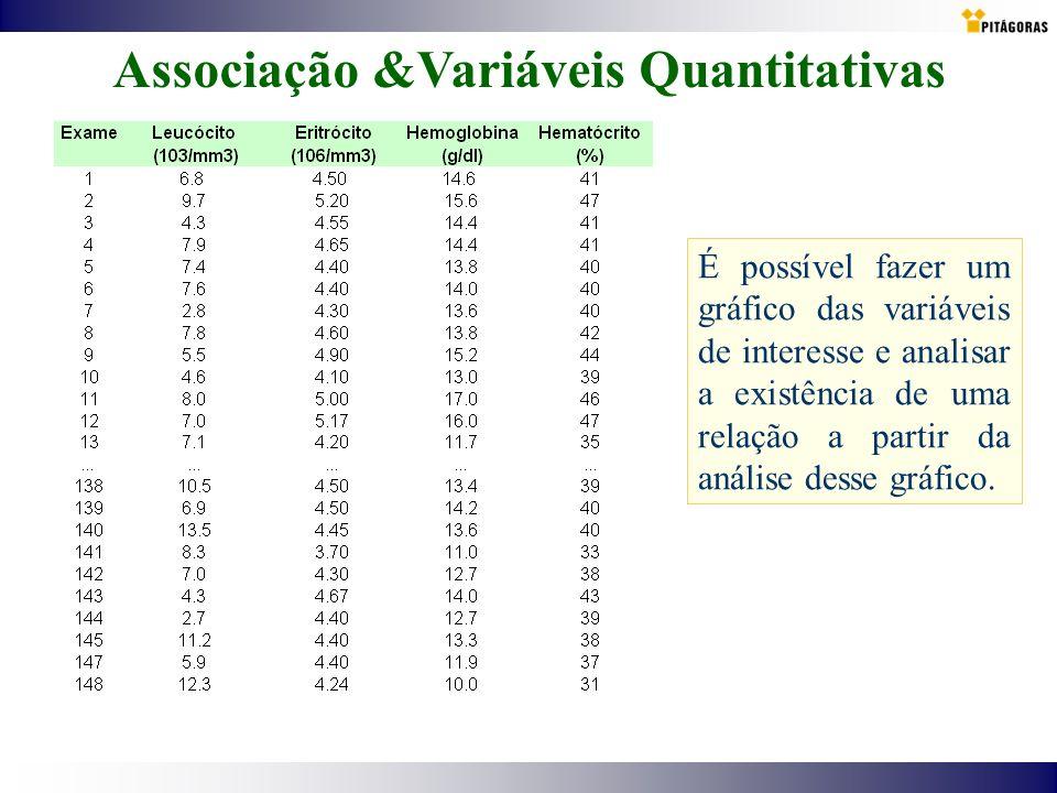 Associação &Variáveis Quantitativas É possível fazer um gráfico das variáveis de interesse e analisar a existência de uma relação a partir da análise