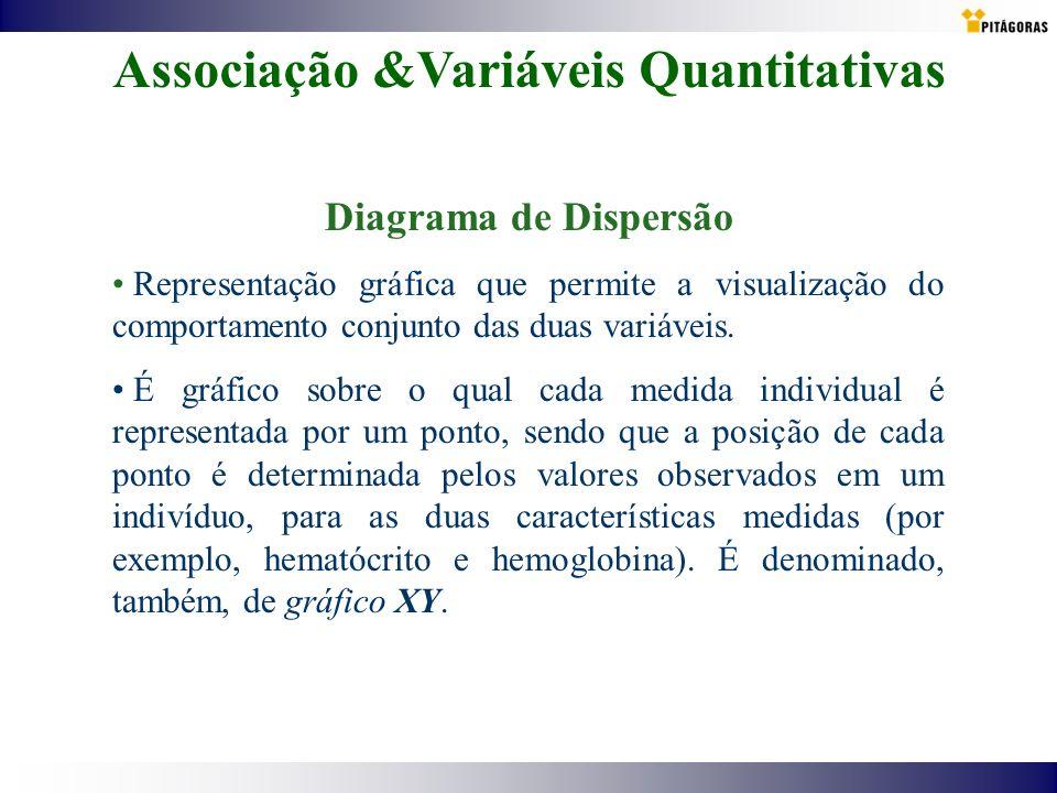 Associação &Variáveis Quantitativas Diagrama de Dispersão Representação gráfica que permite a visualização do comportamento conjunto das duas variávei