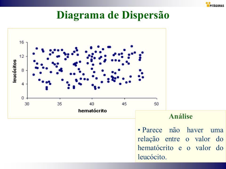 Diagrama de Dispersão Análise Parece não haver uma relação entre o valor do hematócrito e o valor do leucócito.