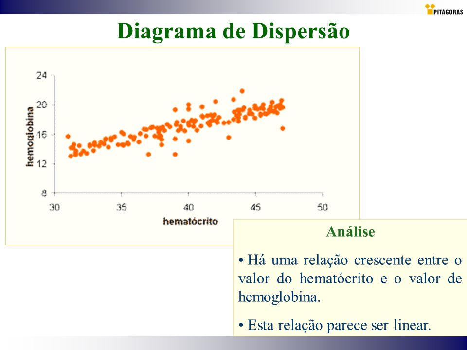 Diagrama de Dispersão Análise Há uma relação crescente entre o valor do hematócrito e o valor de hemoglobina. Esta relação parece ser linear.