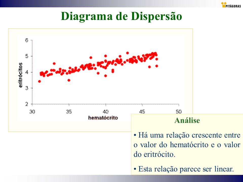 Diagrama de Dispersão Análise Há uma relação crescente entre o valor do hematócrito e o valor do eritrócito. Esta relação parece ser linear.