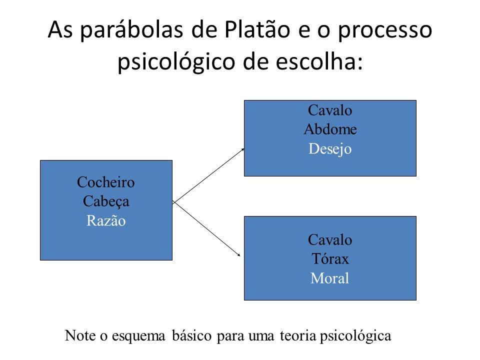 As parábolas de Platão e o processo psicológico de escolha: Cocheiro Cabeça Razão Cavalo Abdome Desejo Cavalo Tórax Moral Note o esquema básico para u