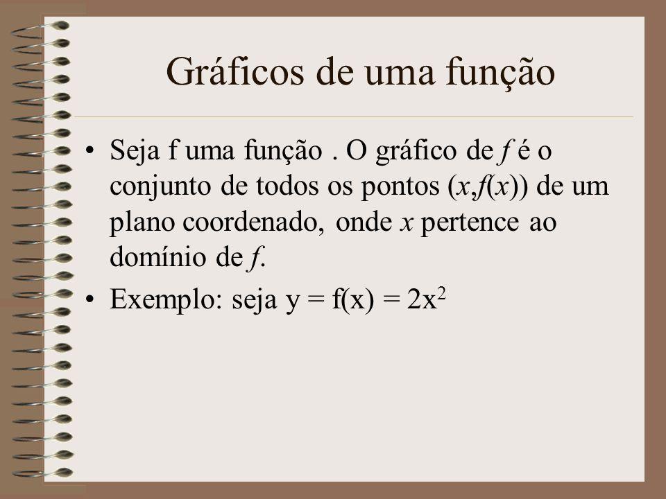 Gráficos de uma função Seja f uma função. O gráfico de f é o conjunto de todos os pontos (x,f(x)) de um plano coordenado, onde x pertence ao domínio d