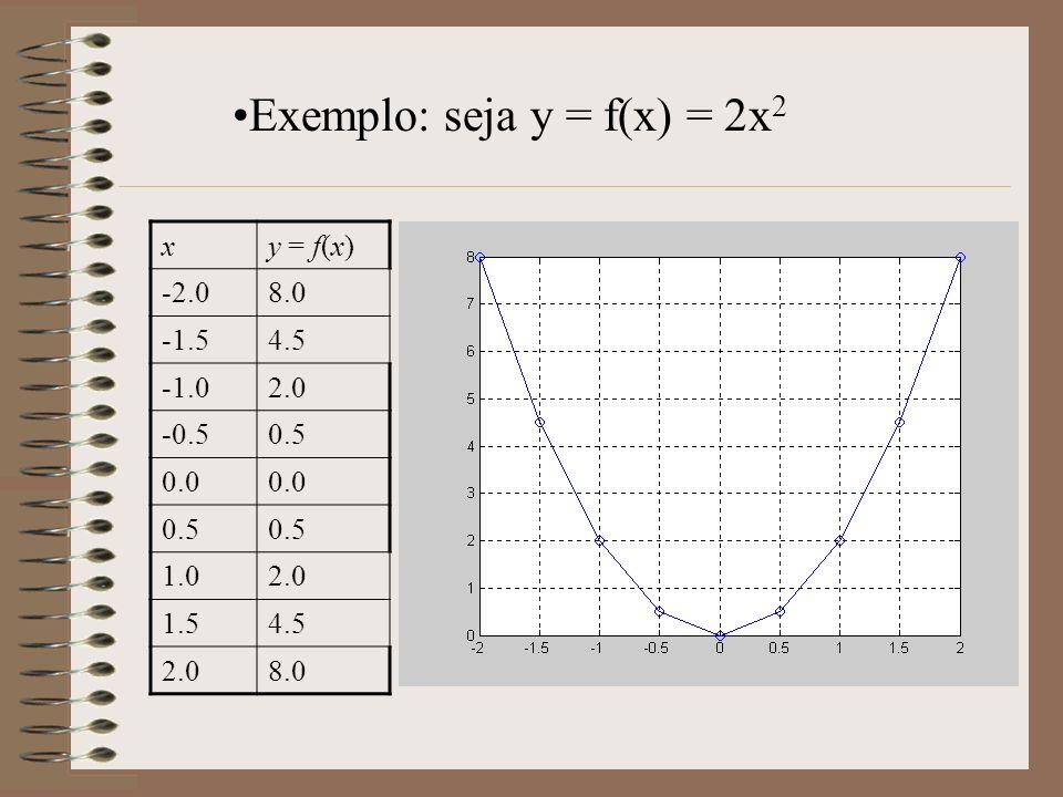 xy = f(x) -2.08.0 -1.54.5 2.0 -0.50.5 0.0 0.5 1.02.0 1.54.5 2.08.0