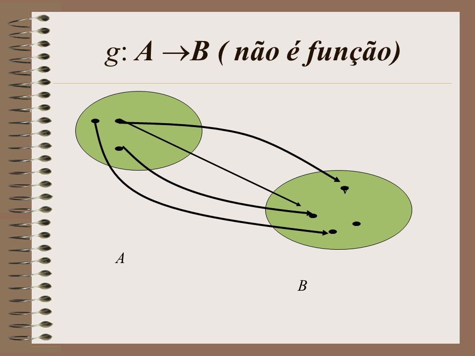 Simbolicamente Dm(g 0 f) = {x Dm(f) / f(x) Dm(g)}. Em diagrama x f(x)f(x) g(f(x)) g 0 f f g