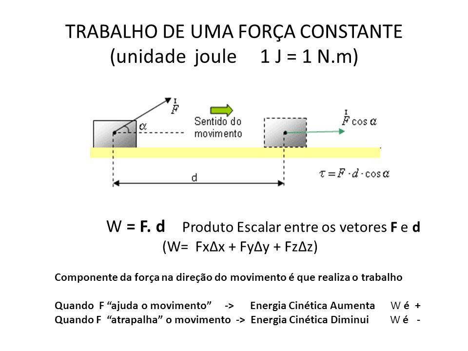 TRABALHO DE UMA FORÇA CONSTANTE (unidade joule 1 J = 1 N.m) W = F. d Produto Escalar entre os vetores F e d (W= FxΔx + FyΔy + FzΔz) Componente da forç