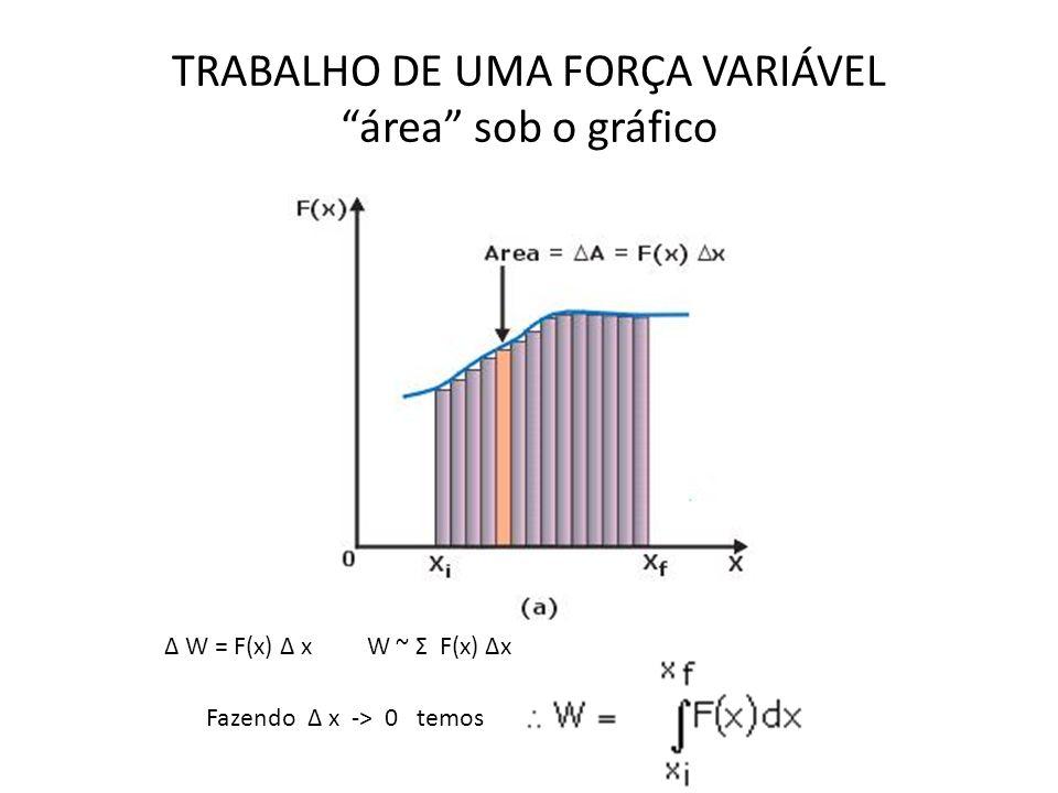 TRABALHO DE UMA FORÇA VARIÁVEL área sob o gráfico Δ W = F(x) Δ x W ~ Σ F(x) Δx Fazendo Δ x -> 0 temos